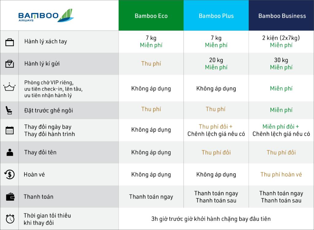 Điều kiện hành lý Bamboo Airways